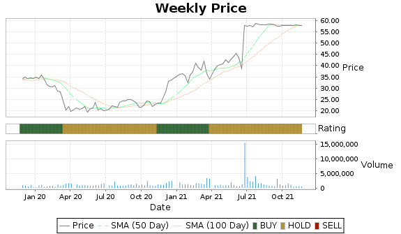 RAVN Price-Volume-Ratings Chart