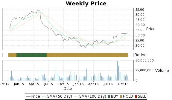 RAX Price-Volume-Ratings Chart