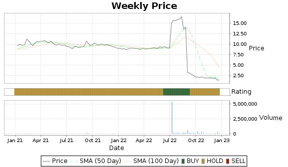 RBCN Price-Volume-Ratings Chart