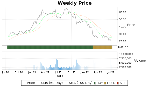 RCII Price-Volume-Ratings Chart