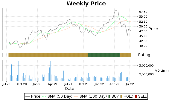 RCI Price-Volume-Ratings Chart