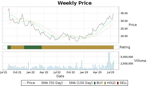 RDNT Price-Volume-Ratings Chart