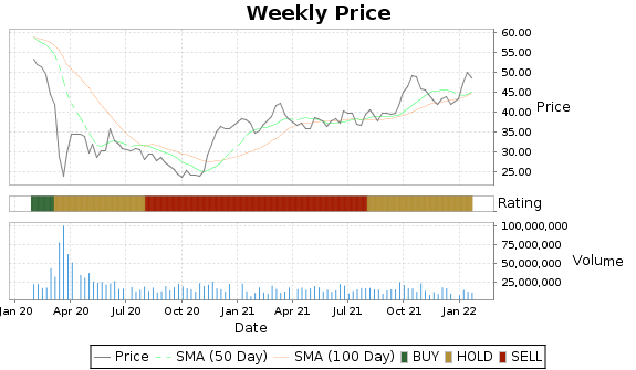 RDS.B Price-Volume-Ratings Chart