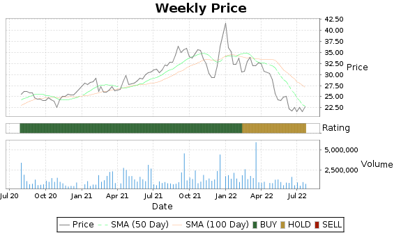 RDWR Price-Volume-Ratings Chart