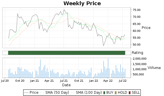 RDY Price-Volume-Ratings Chart