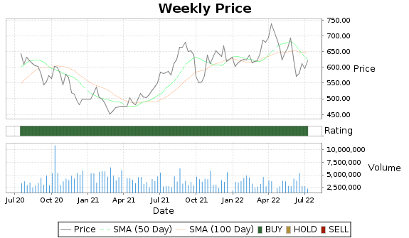 REGN Price-Volume-Ratings Chart