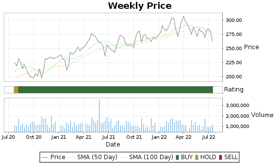 RE Price-Volume-Ratings Chart