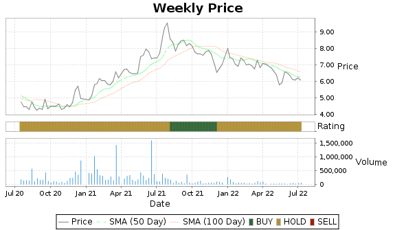 RFIL Price-Volume-Ratings Chart