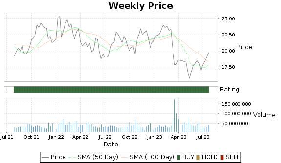RF Price-Volume-Ratings Chart