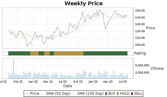 RGA Price-Volume-Ratings Chart