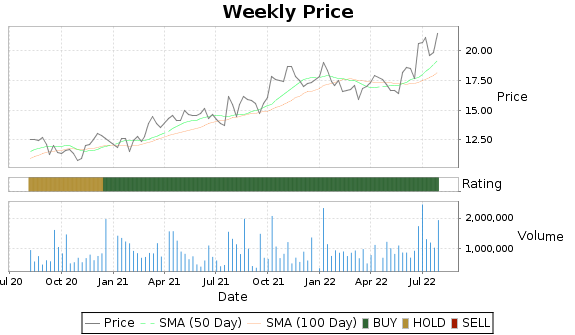 RGP Price-Volume-Ratings Chart