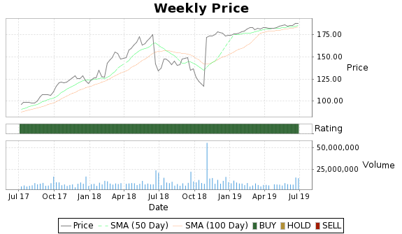 RHT Price-Volume-Ratings Chart