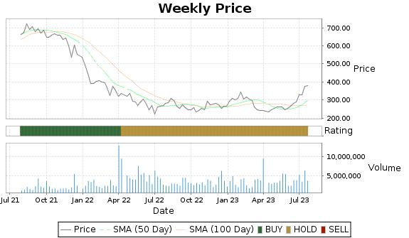 RH Price-Volume-Ratings Chart