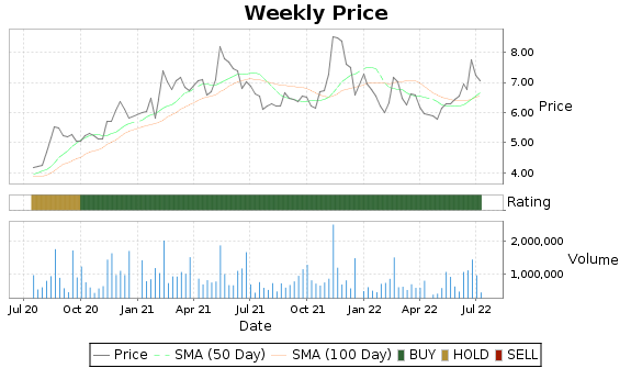 RLGT Price-Volume-Ratings Chart