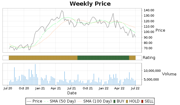 RL Price-Volume-Ratings Chart