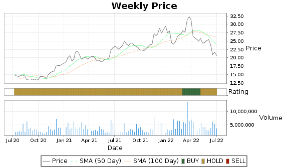 RMBS Price-Volume-Ratings Chart