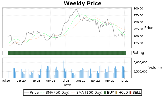 RMD Price-Volume-Ratings Chart