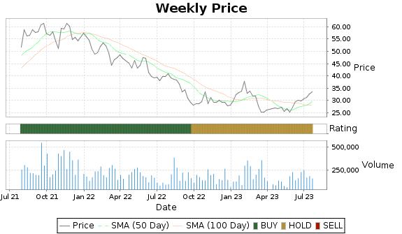 RM Price-Volume-Ratings Chart