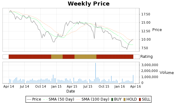 RNF Price-Volume-Ratings Chart
