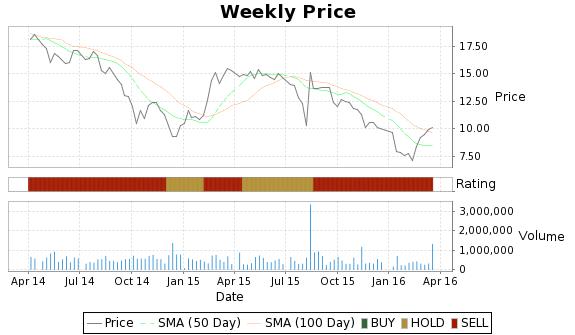RNF Price-Volume-Ratings Chart