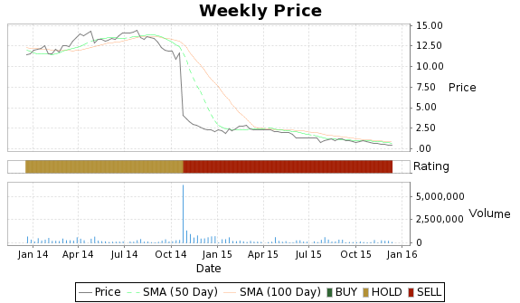 RNO Price-Volume-Ratings Chart