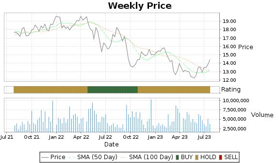 ROIC Price-Volume-Ratings Chart