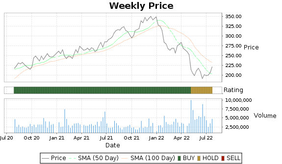 ROK Price-Volume-Ratings Chart