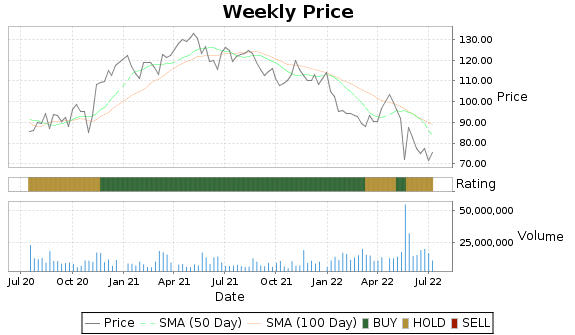 ROST Price-Volume-Ratings Chart
