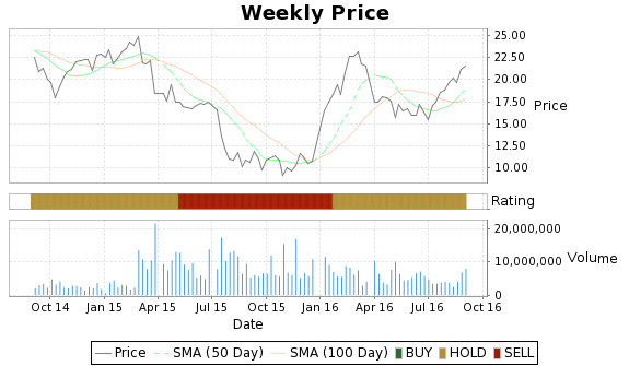 ROVI Price-Volume-Ratings Chart