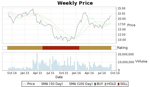 ROVI Price-Volume-Ratings Chart