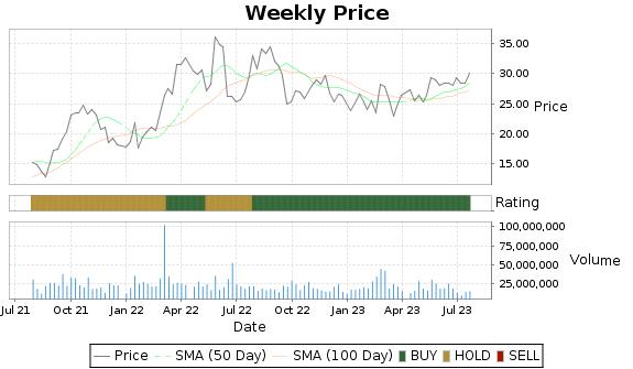 RRC Price-Volume-Ratings Chart