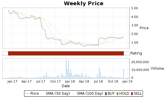 RSYS Price-Volume-Ratings Chart