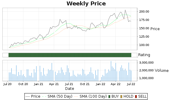 RS Price-Volume-Ratings Chart