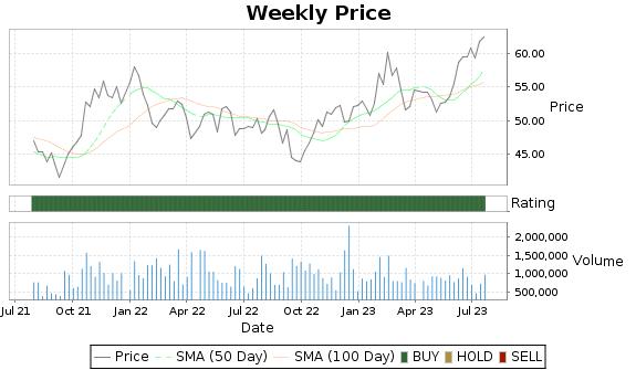 RUSHA Price-Volume-Ratings Chart