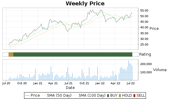 RUSHB Price-Volume-Ratings Chart