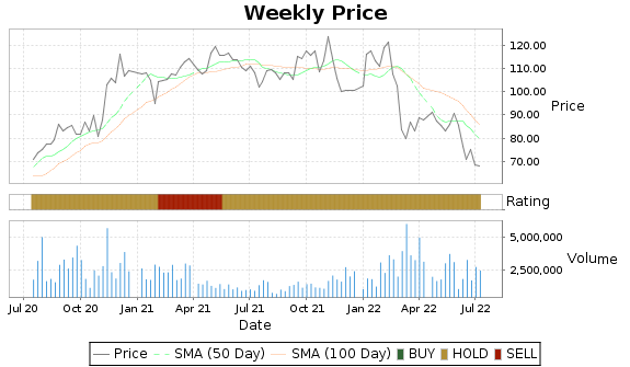 RYAAY Price-Volume-Ratings Chart