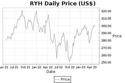 RYH Price Chart