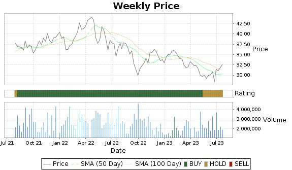RYN Price-Volume-Ratings Chart