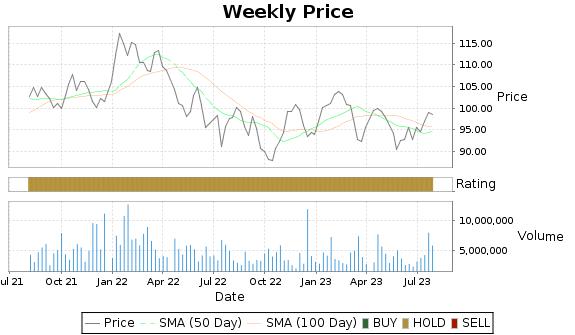 RY Price-Volume-Ratings Chart