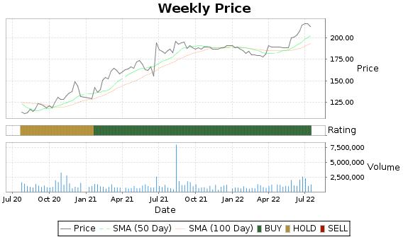 SAFM Price-Volume-Ratings Chart
