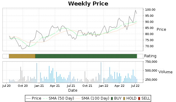 SAFT Price-Volume-Ratings Chart