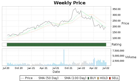 SAIA Price-Volume-Ratings Chart