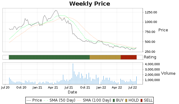 SAM Price-Volume-Ratings Chart