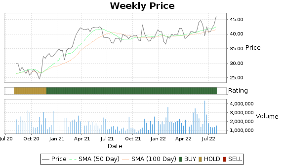 SANM Price-Volume-Ratings Chart