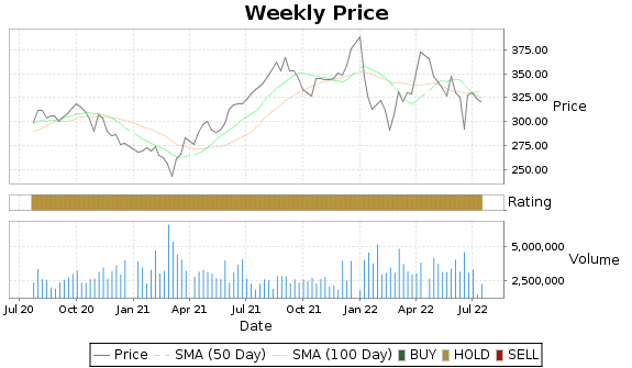 SBAC Price-Volume-Ratings Chart