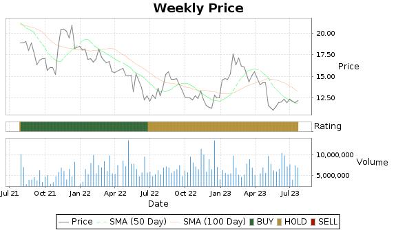 SBH Price-Volume-Ratings Chart
