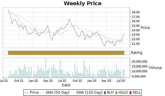 SBRA Price-Volume-Ratings Chart