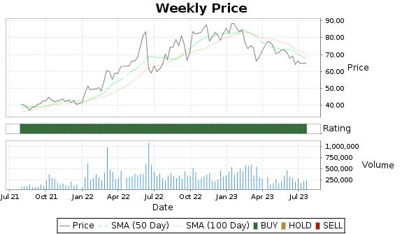 SBR Price-Volume-Ratings Chart