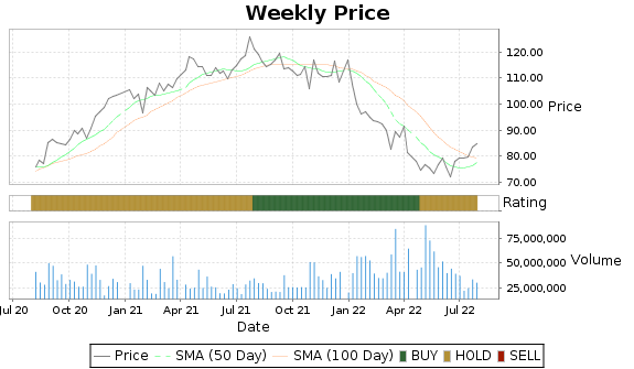 SBUX Price-Volume-Ratings Chart