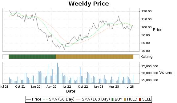 SBUX Price-Volume-Ratings Chart